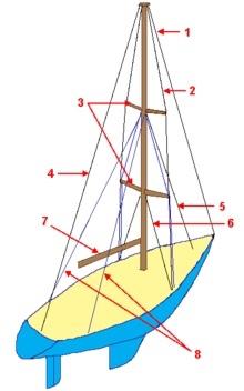 Standing rig schematic